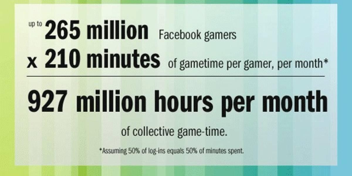 La gente pasa 927 millones de horas al mes jugando juegos de Facebook