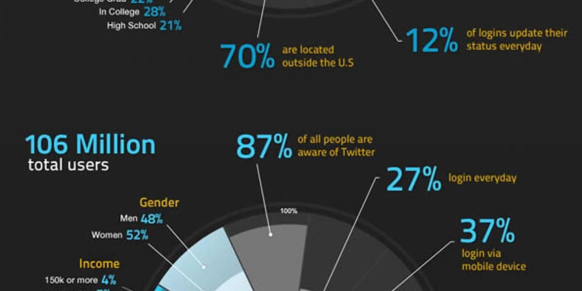 Infografía: Facebook vs. Twitter en 2010