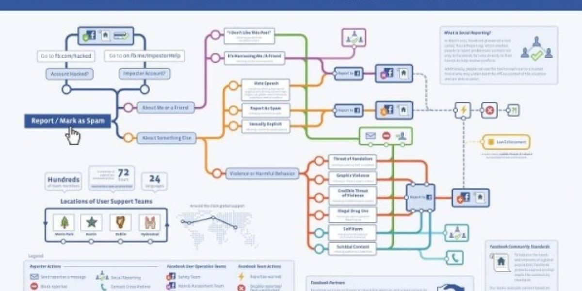 Facebook explica a través de una infografía como maneja los reportes de denuncias en su plataforma