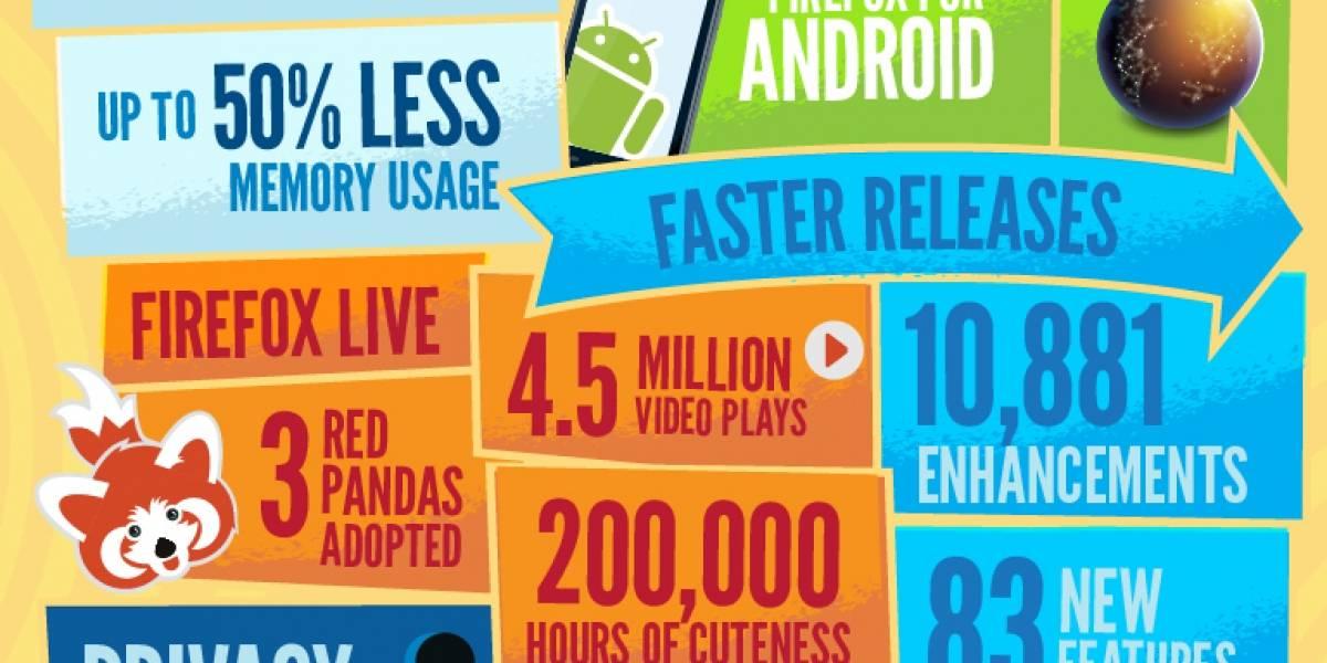 Firefox 9 es 7 veces más veloz y usa la mitad de memoria que Firefox 3.6