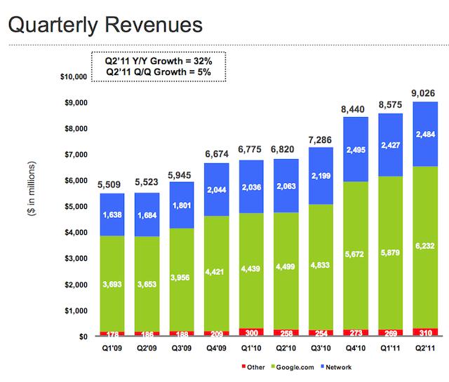 Ganancias de Google siguieron creciendo firme durante el segundo trimestre