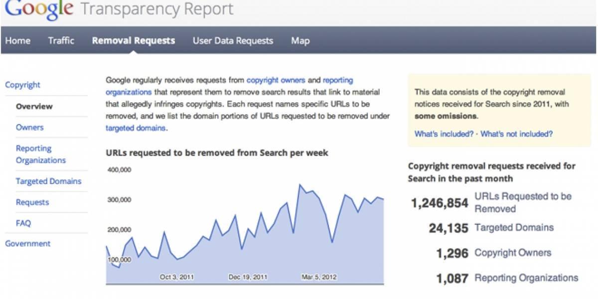 Google borra 1,2 millones de enlaces mensuales por piratería