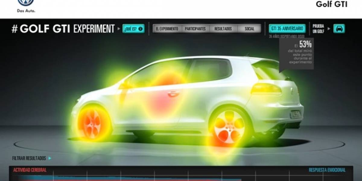 Resultados de Golf GTI Experiment: datos, gráficas, documental
