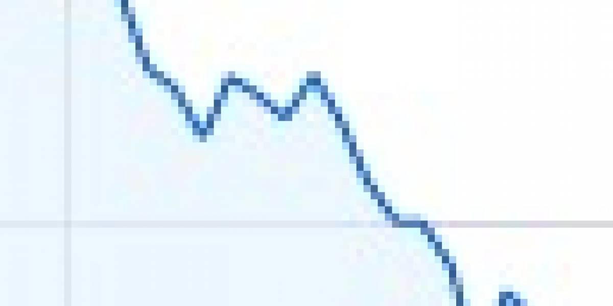 NASDAQ al alza, Google no