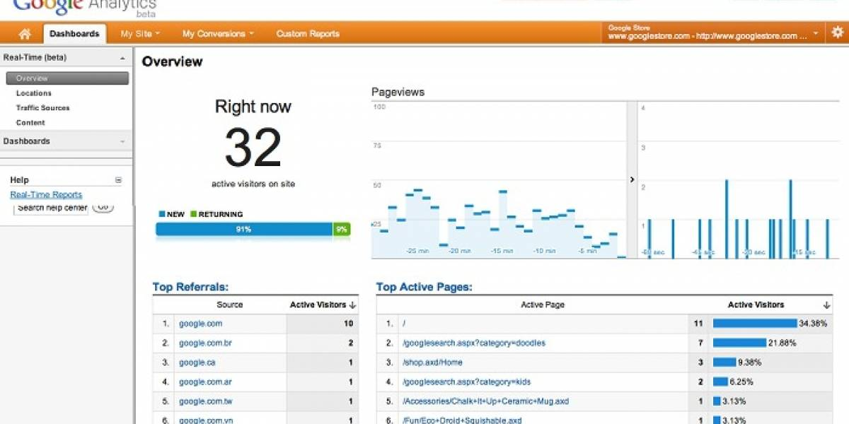 Google Analytics incorpora estadísticas de tráfico en tiempo real
