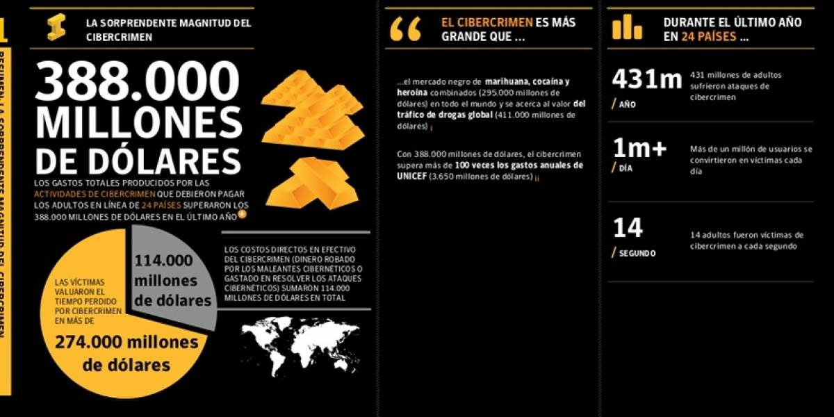Estudio: El costo global de combatir la ciberdelincuencia es de 114 mil millones de dólares al año
