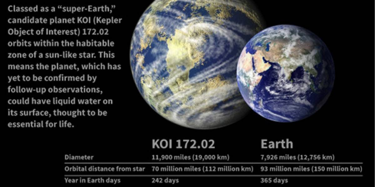 KOI 172.02: El planeta gemelo a la Tierra