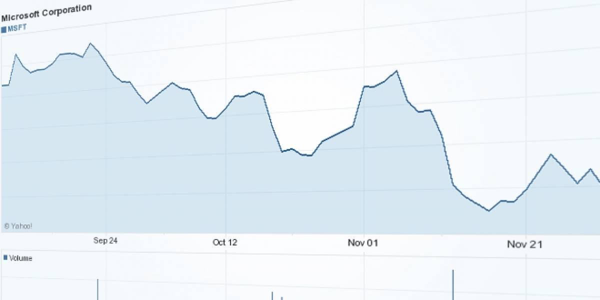 Inversionistas preocupados: Microsoft baja dramáticamente en la bolsa de valores
