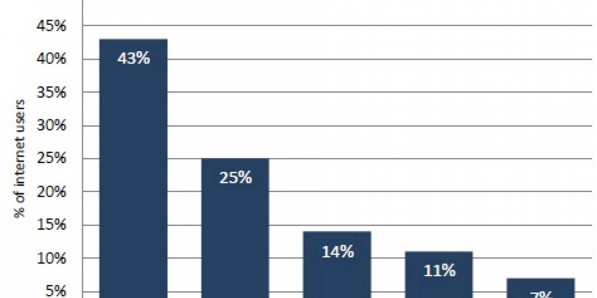Estudio: Mucha gente sí paga por contenido online