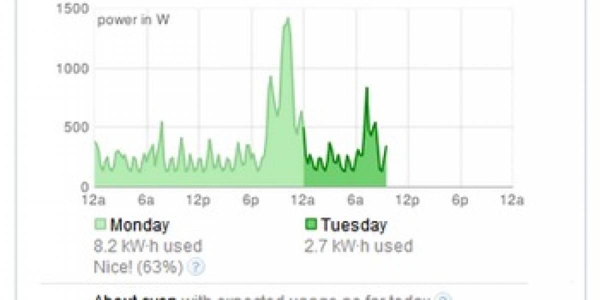 Mide tu consumo energético con Google PowerMeter