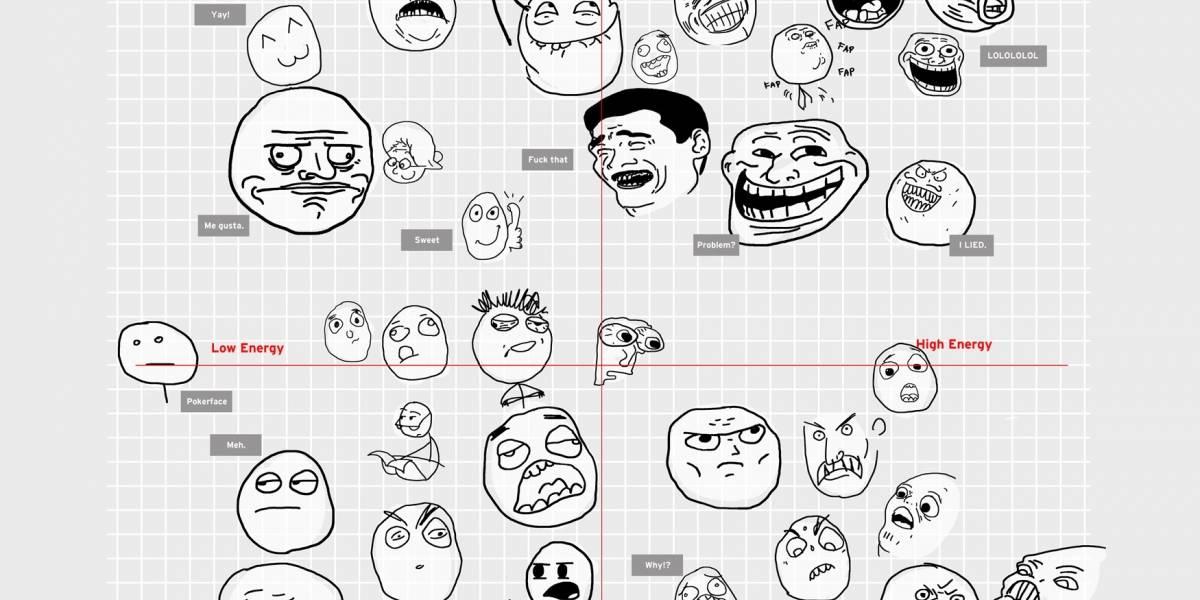 Las caras de los memes bajo la óptica de la psicología
