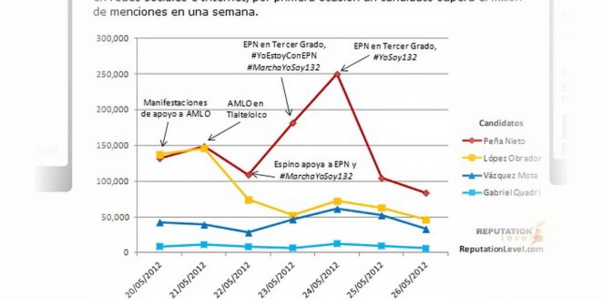 México: El candidato Enrique Peña Nieto alcanzó 1 millón de menciones en Twitter