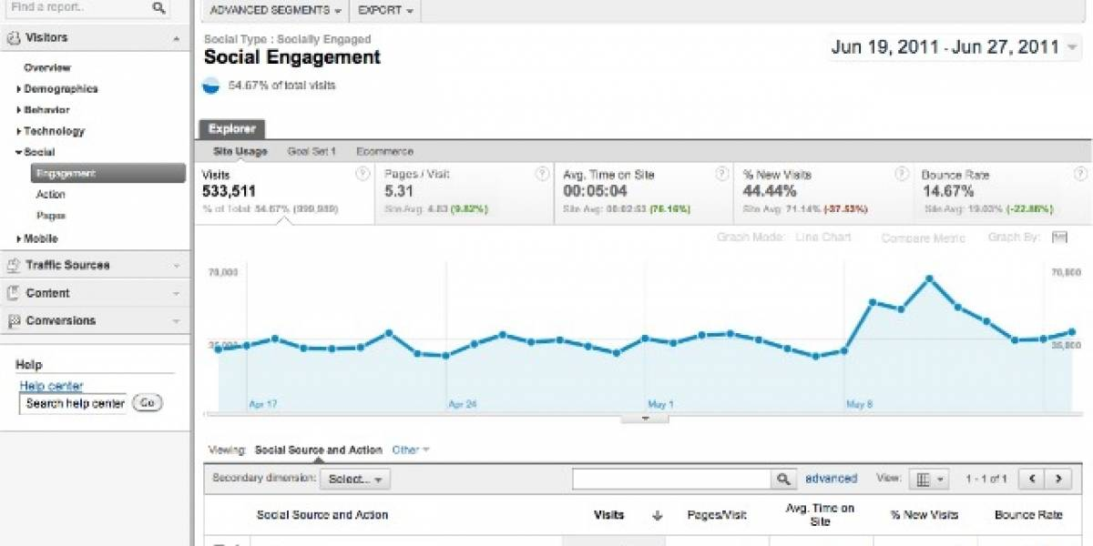 Google Analytics ahora sigue el impacto de +1s, tweets y likes