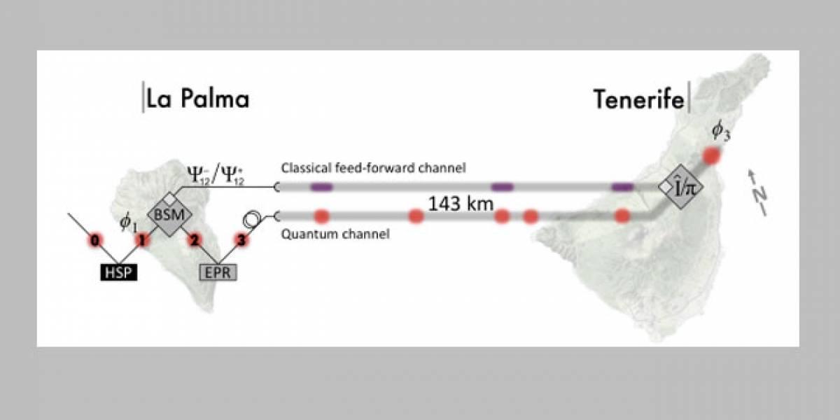 Científicos europeos rompen récord de teletransportación cuántica de fotones