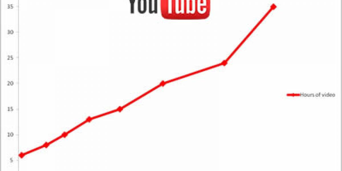 Usuarios de YouTube suben 35 horas de video por minuto