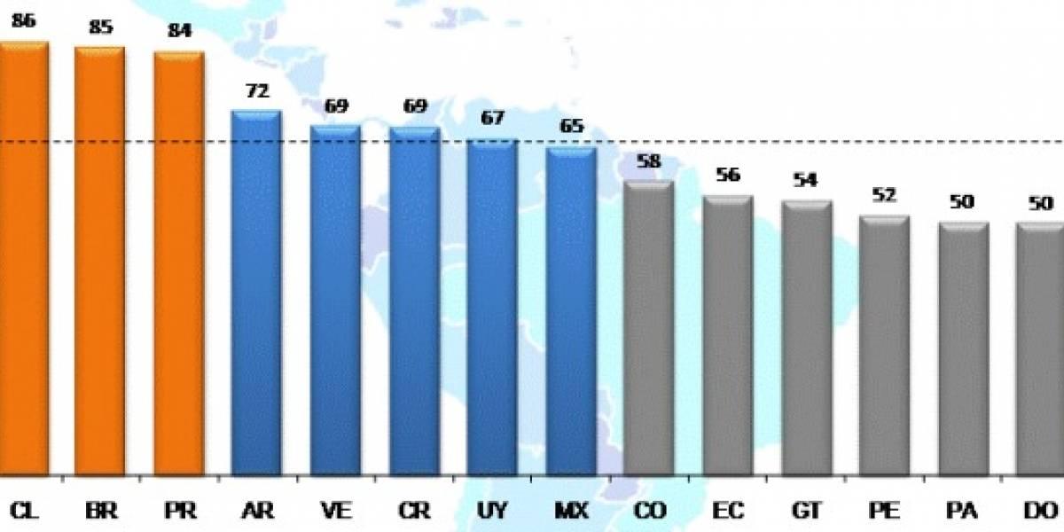 Chile lidera el ranking de usos de Internet en Latinoamérica