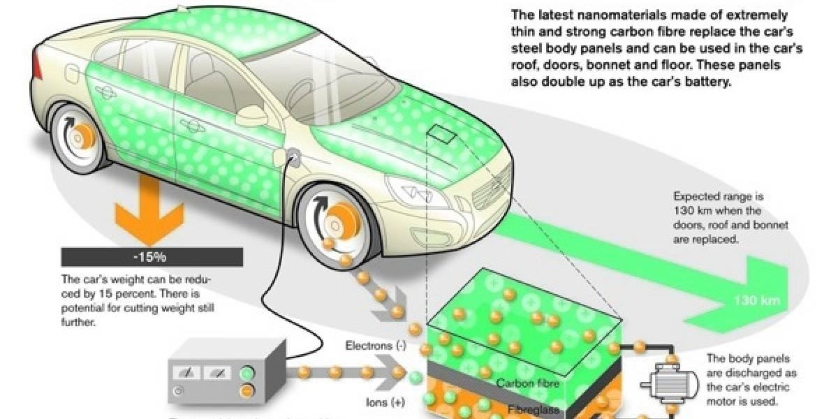 Volvo investiga utilizar la carrocería como batería