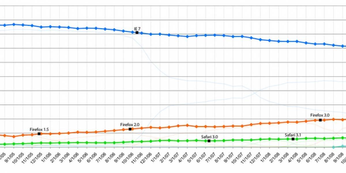 Futurología: Internet Explorer dejará de existir hasta el 2021