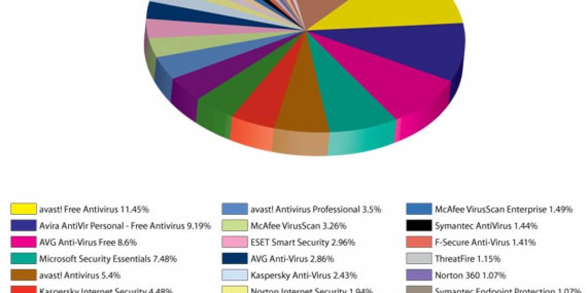 Estudio: El software gratuito domina el mercado de los antivirus