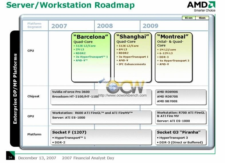 AMD Roadmap 2008