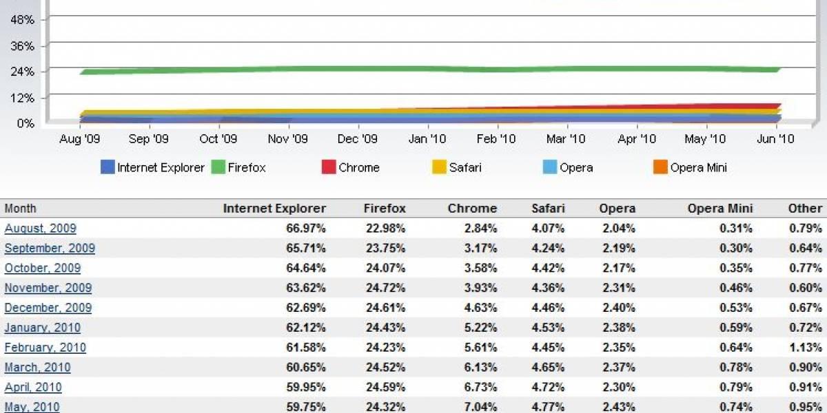 Internet Explorer nada contra la corriente y aumenta un poquito su participación