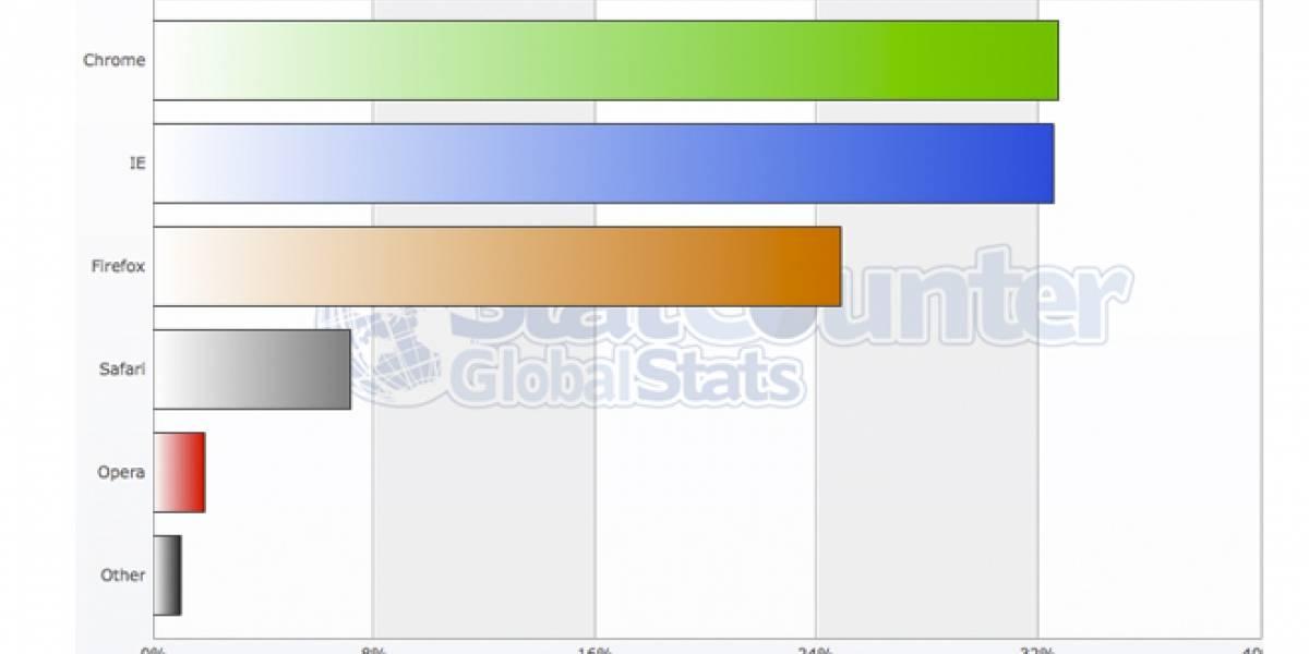 Durante un día, Google Chrome fue el navegador más popular del mundo