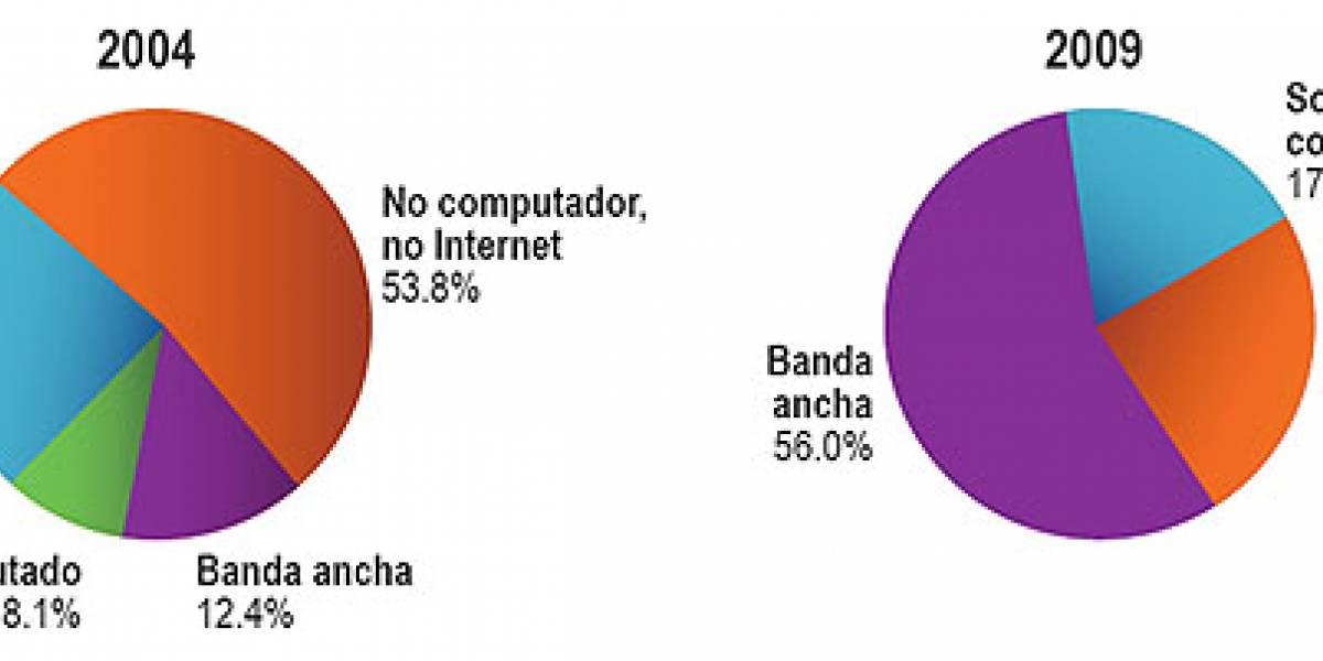 Chile: 85% de los estudiantes se consideran expertos en el uso de Internet