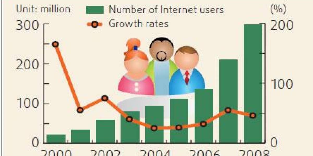 China ya tiene 298 millones de usuarios en Internet