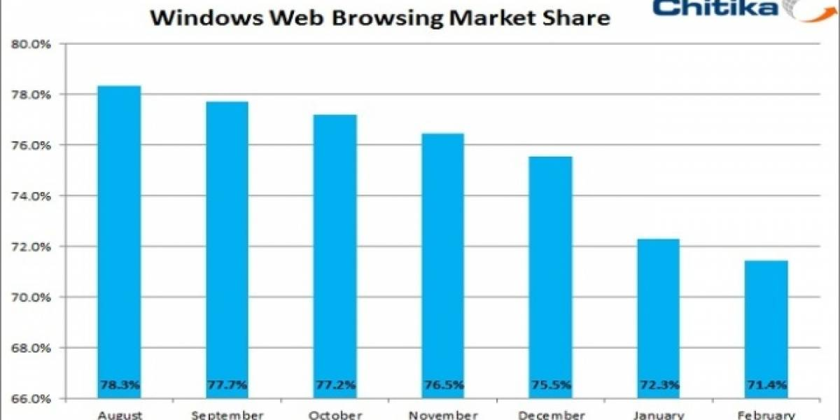 El uso de Windows en la red ha decaído un 7% en los últimos seis meses