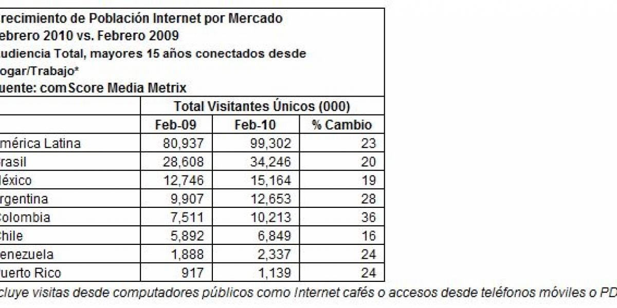 América Latina es la región con mayor crecimiento en el uso de Internet