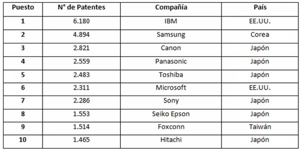 IBM termina el año 2011 como la compañía con más patentes intelectuales