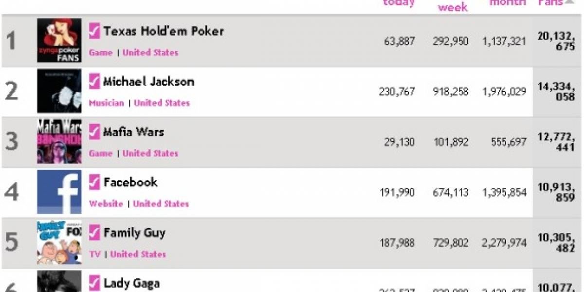 Lady Gaga supera los 10 millones de seguidores en Facebook