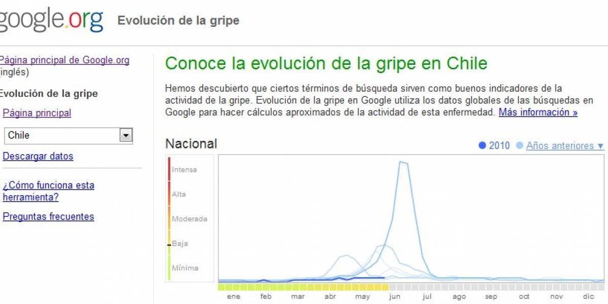 Google Flu Trends ahora también cubre a Sudamérica