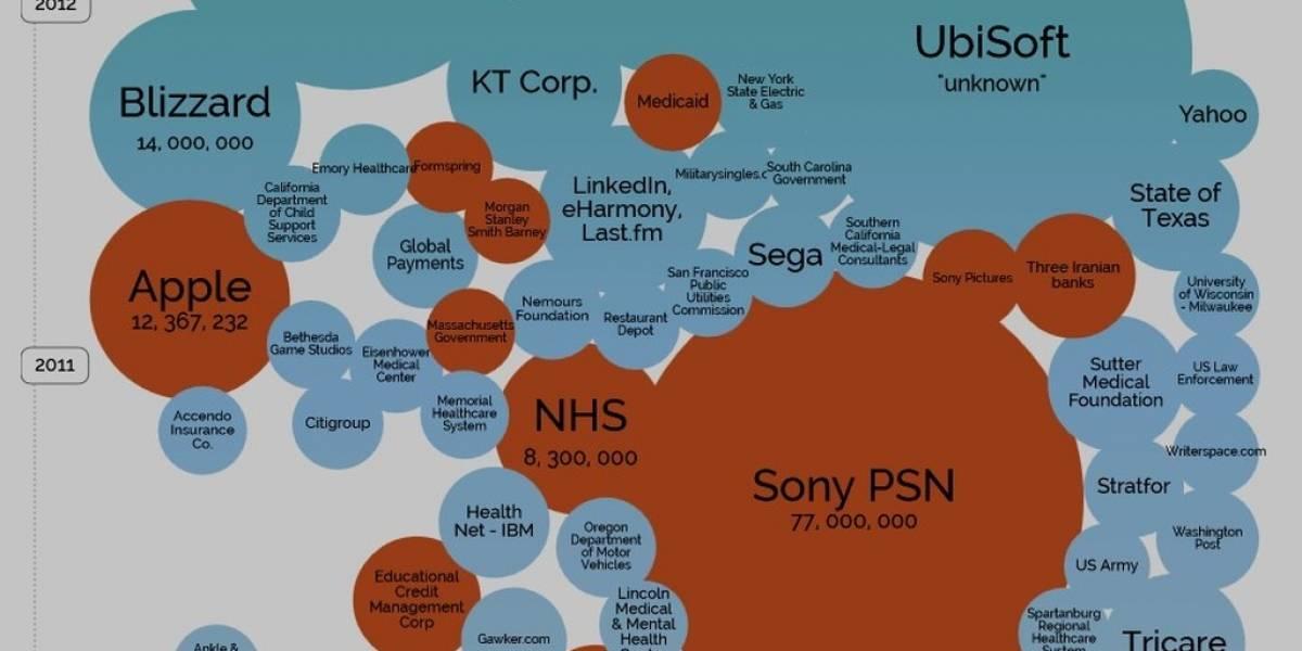 Infografía muestra las brechas de seguridad más grandes de los últimos años