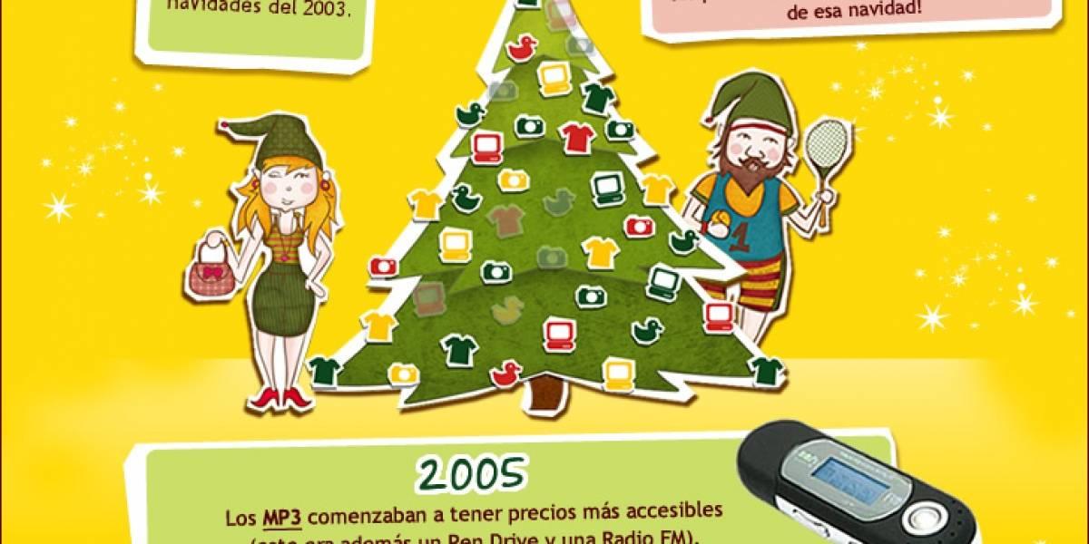 Los productos más vendidos de las Navidades pasadas en MercadoLibre