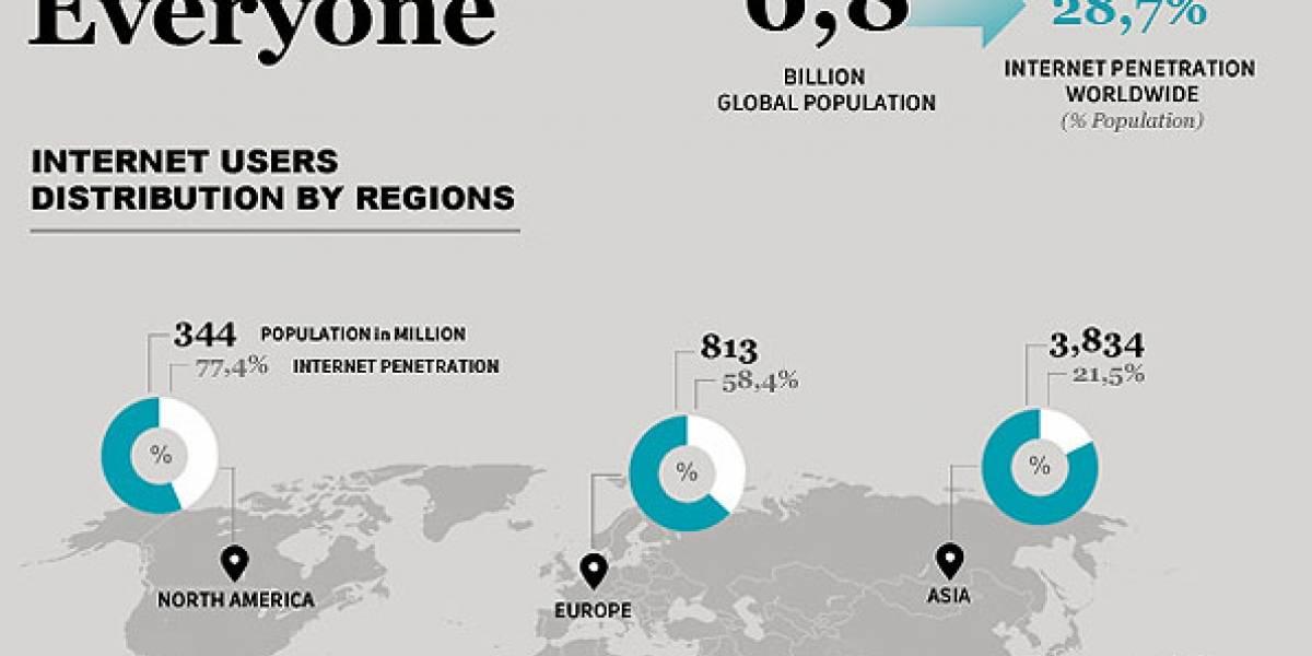 Diferencia entre la población y los que realmente tienen acceso a Internet