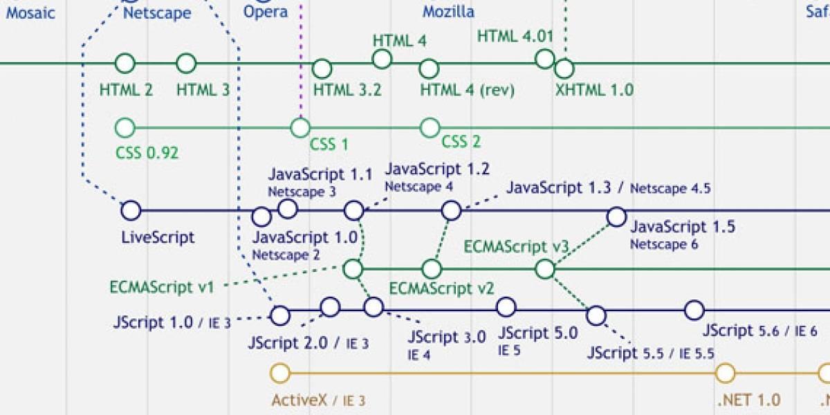 Línea de Tiempo del Desarrollo Web