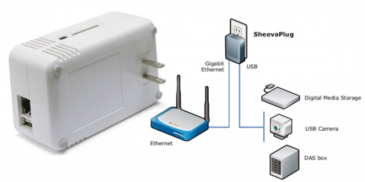 Marvell SheevaPlug: Servidor linux del tamaño de un adaptador de corriente