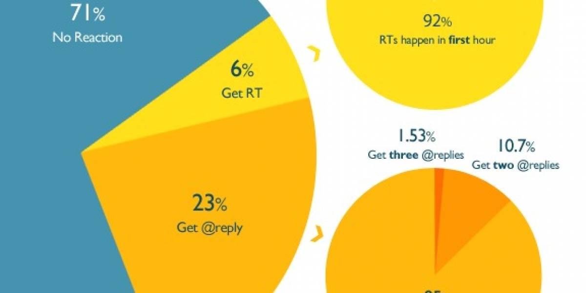 Estudio: La mayoría de los twitteos no los responde nadie