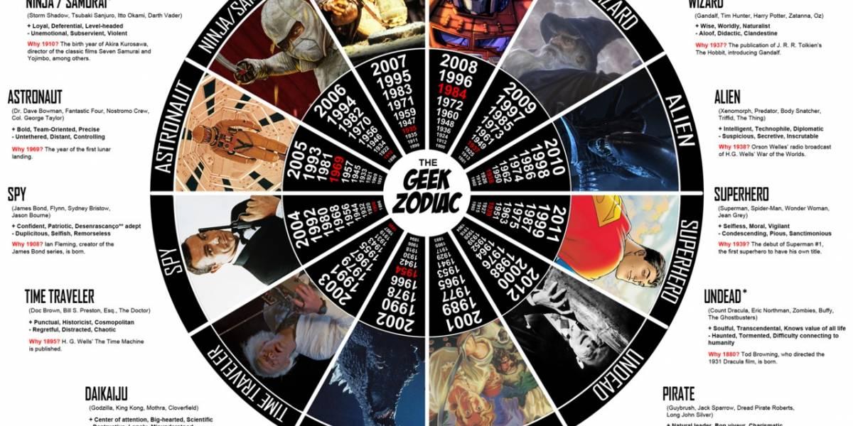 El zodiaco geek ya está aquí