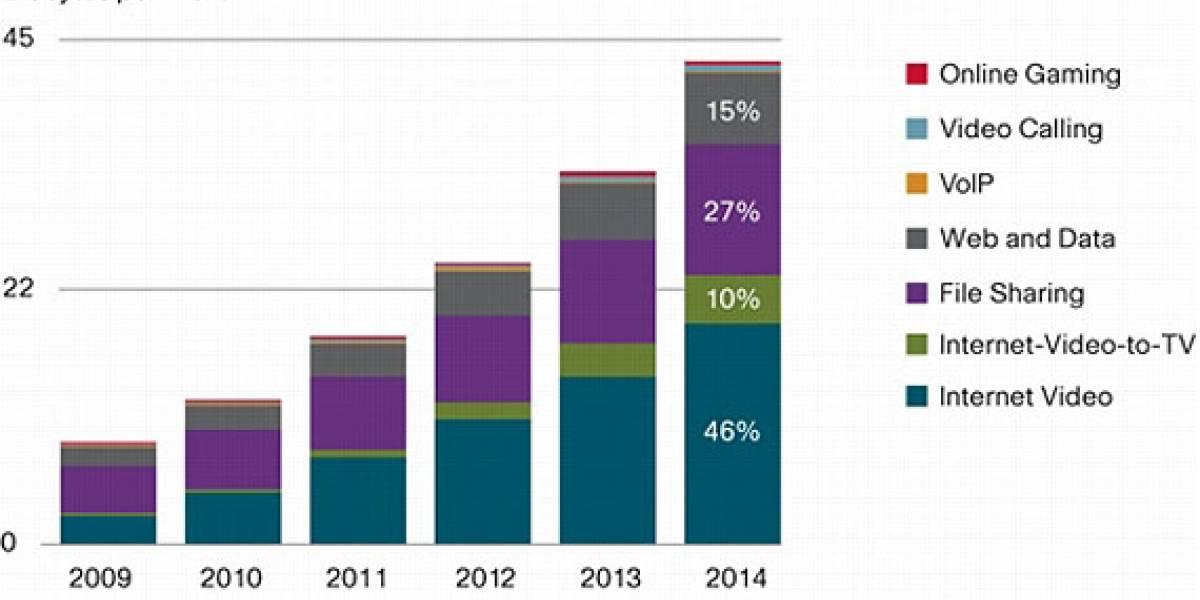 Cisco: El tráfico IP podría duplicarse para el 2014 y el tráfico de video superará al P2P