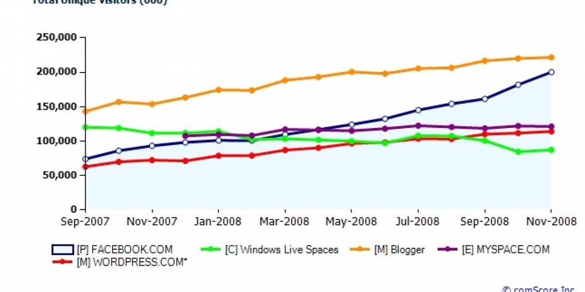 Top de sitios Sociales del 2008