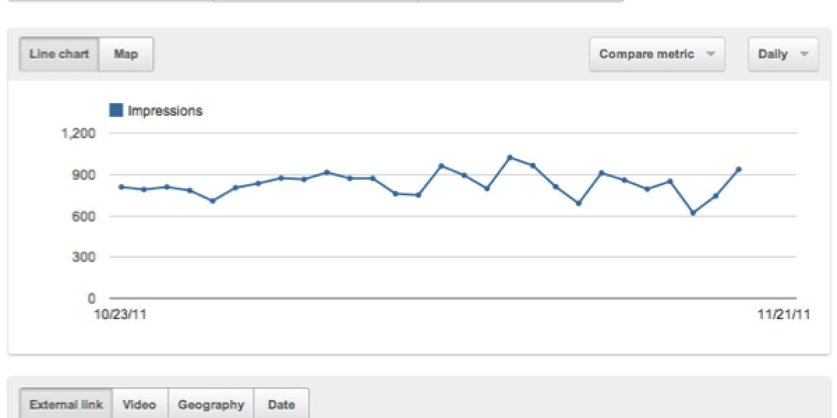 Google Analytics ya está disponible en YouTube