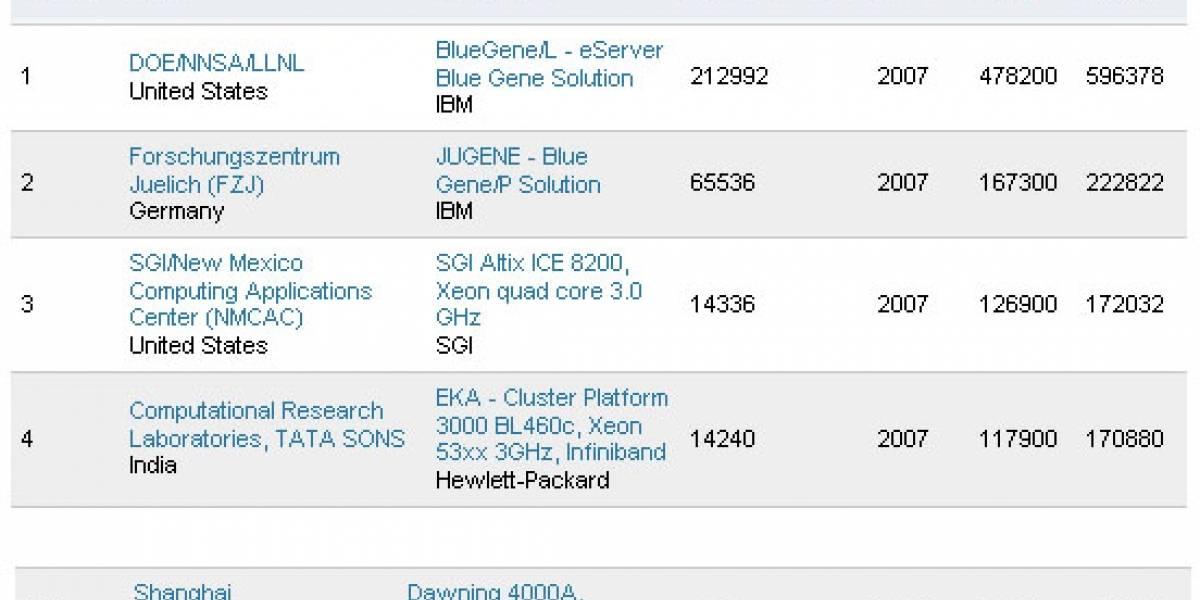 AMD regala Quad Cores a USD 1