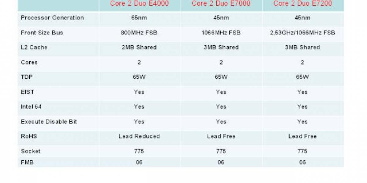 Intel Core 2 Duo E7000 series próximamente