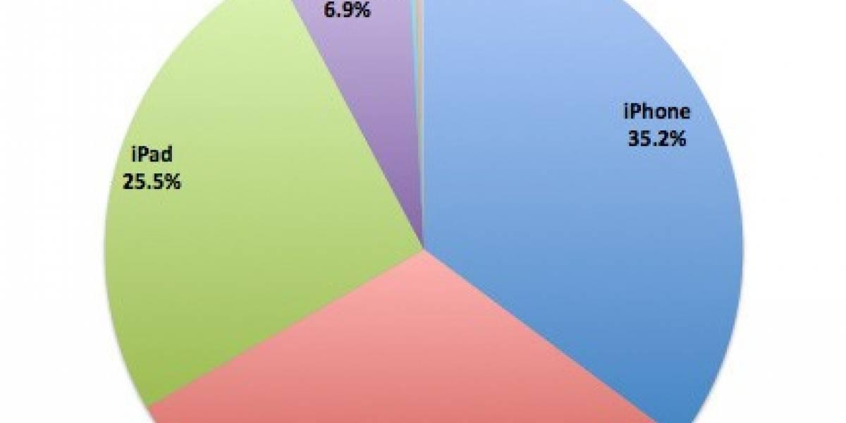 iPad representa el 1% de las navegaciones web a nivel mundial