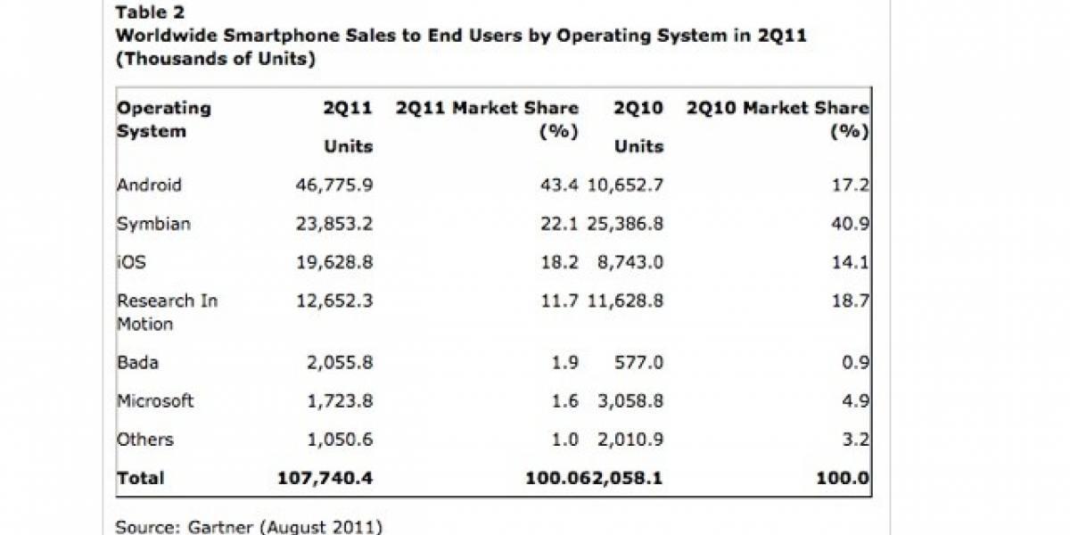 Gartner: Android tiene 43,4% del mercado en smartphones, y Nokia es fabricante N1