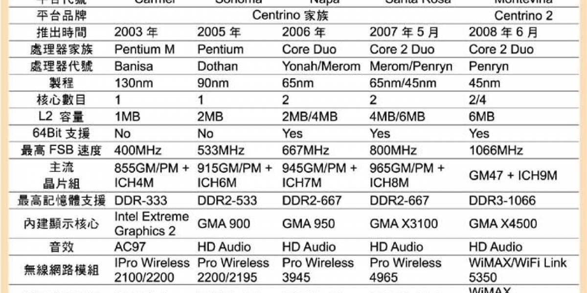 Intel Montevina será bautizado como Centrino 2