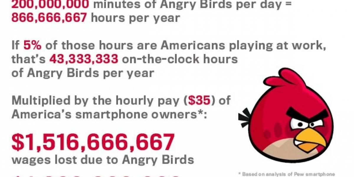 WTF! Angry Birds causa 1.500 millones de dólares en pérdidas en Estados Unidos