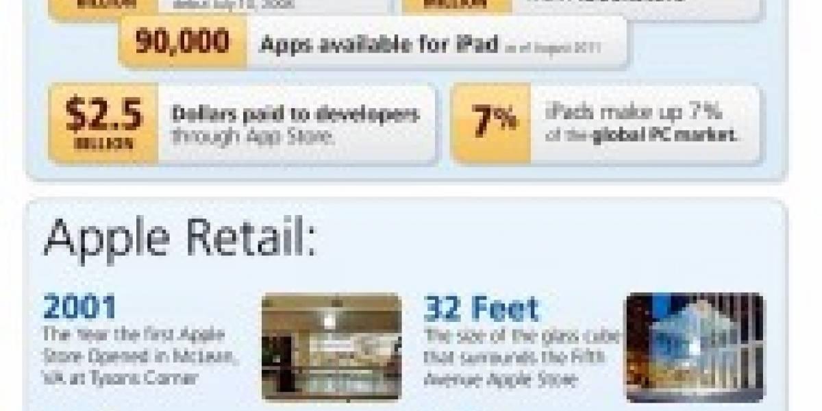 Infografía: El éxito de Apple en cifras